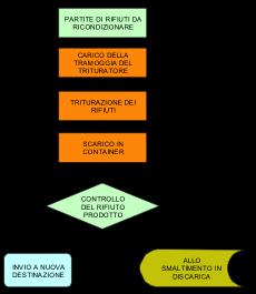 Schema processo adeguamento volumetrico rifiuti